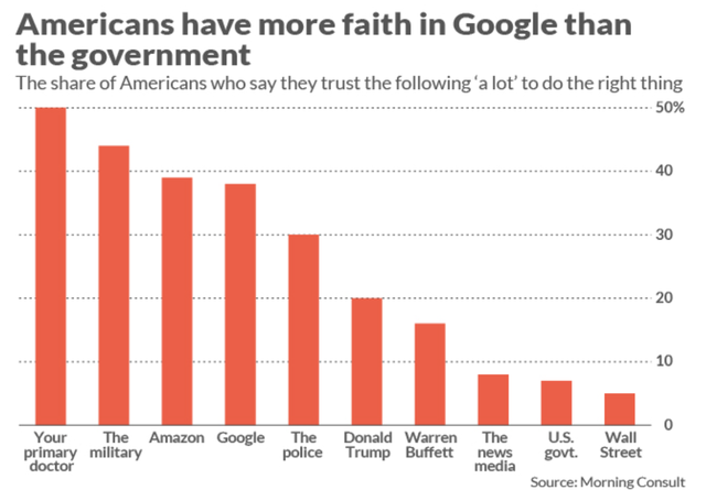 Người Mỹ Tin Tưởng Các Big Tech Hơn Chính Phủ.