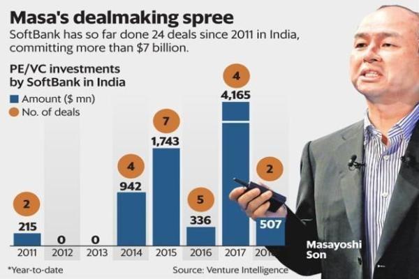 Tính đến Năm Ngoái, Tập đoàn đầu Tư SoftBank (Nhật Bản) Của Tỉ Phú Masayoshi Son đã Rót Hơn 7 Tỉ đô La Vào Các Startup Ấn Độ. Ảnh Live Mint