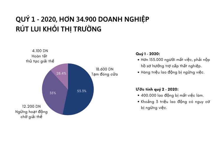 Doanh nghiệp Việt ảnh hưởng nghiêm trọng trong đại dịch Covid-19